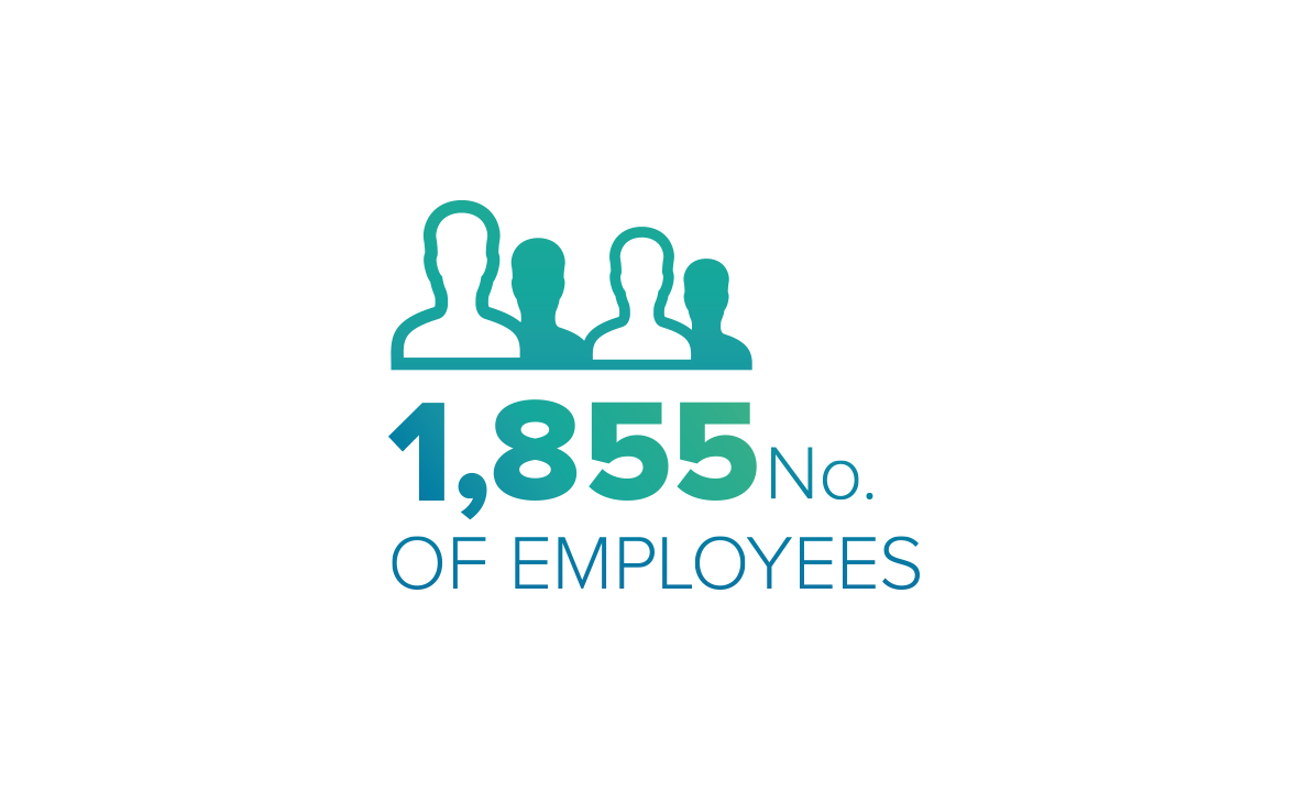 No. of employees 1855